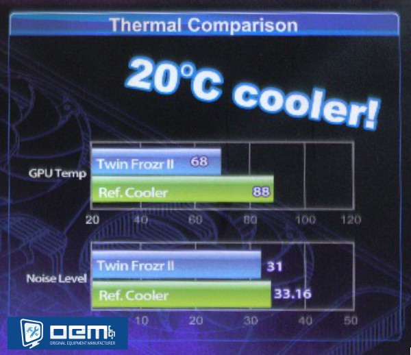 msi n560gtx-ti thermal comparison