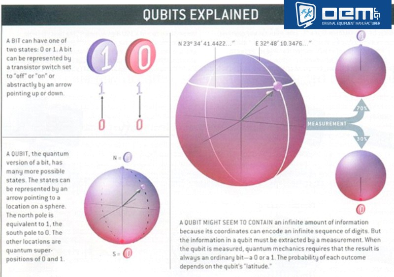qubits explained