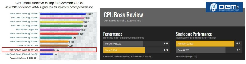 5.2-cpu-mark-relative cpu-boss
