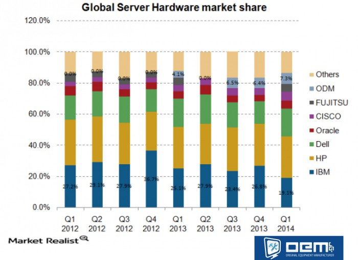 6.4-global-server-hardware-market